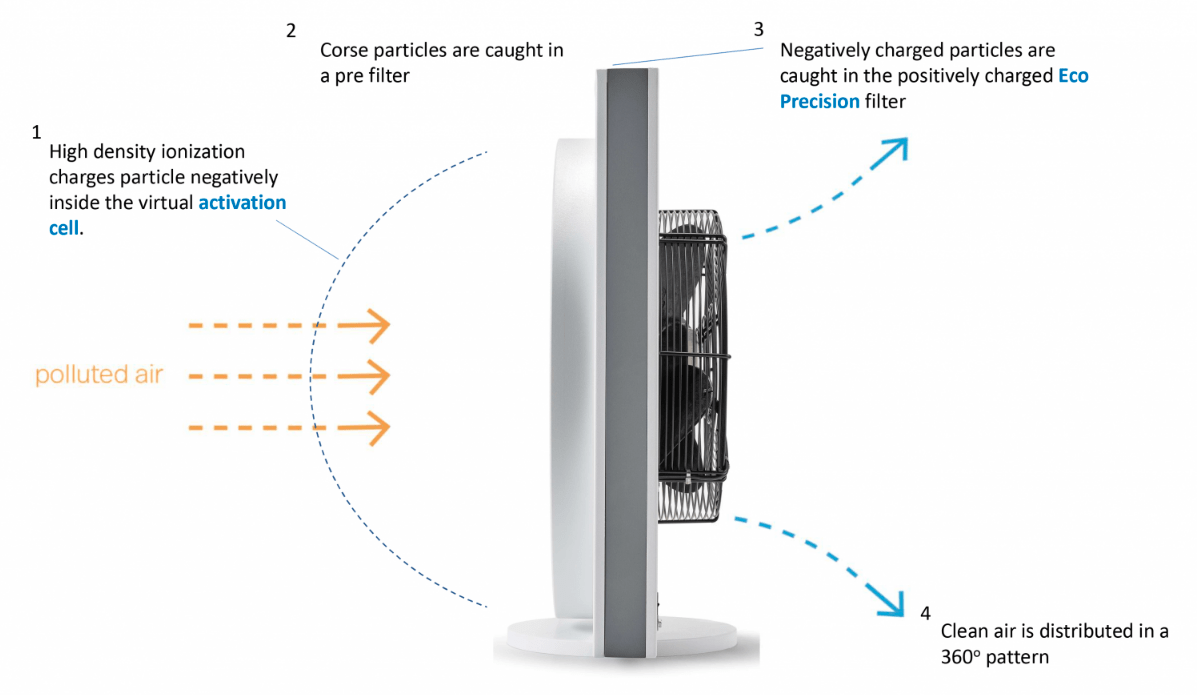 Lightair cellflow purifier how it works